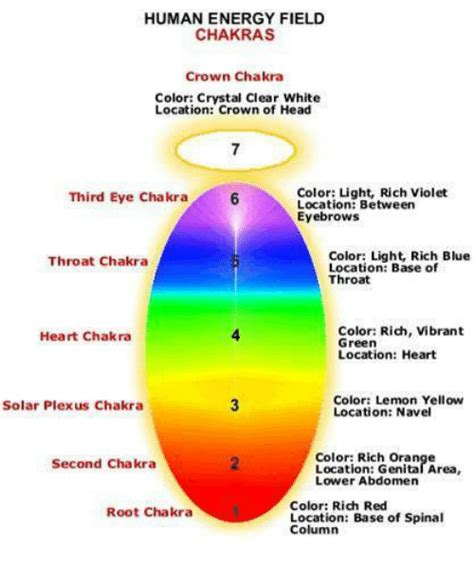 crown chakra color 25 best memes about chakra colors chakra colors memes