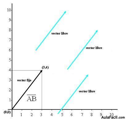 Imagenes Libres Svg | curso gratis de coordenadas magnitudes escalares y