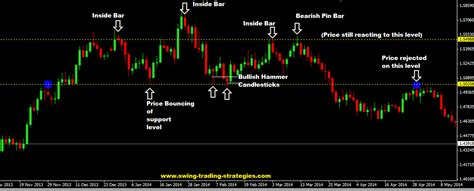 price action swing trading price action trading and my top forex price action strategy