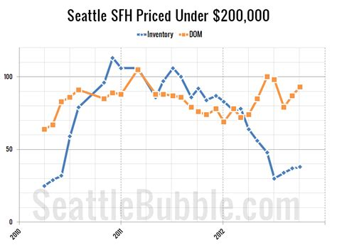 here are the 10 cheapest housing markets in america huffpost cheapest homes october 2012 edition seattle bubble