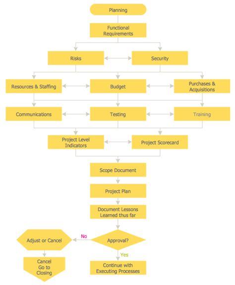 Contoh Layout By Process | contoh flowchart