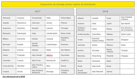 fechas presentacion informacion exogena ao 2016 c 243 mo refuerza m 233 xico su estrategia contra la evasi 243 n