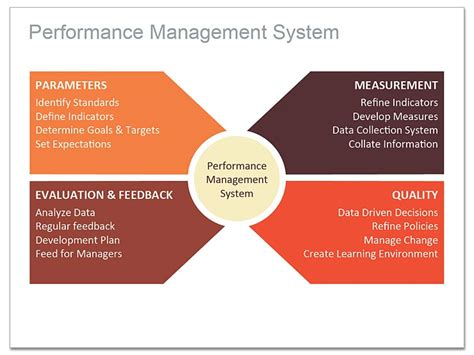 performance management process template how to use a radial diagram for keynote performance