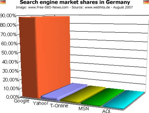 German Search Engine Search Engine Market Shares In Europe