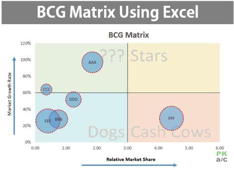making bcg matrix  excel   pakaccountantscom