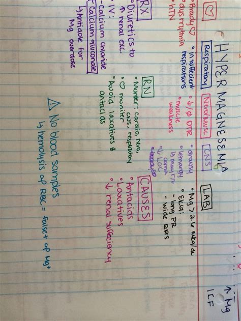 Nursing School Study Tips - 133 best images about nursing concept maps on