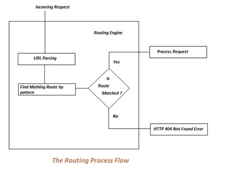 pattern matching in angularjs what is asp net mvc routing and why is it needed