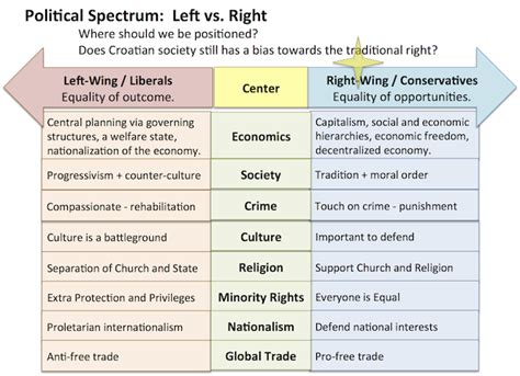 right meaning the political spectrum and how to position a new party