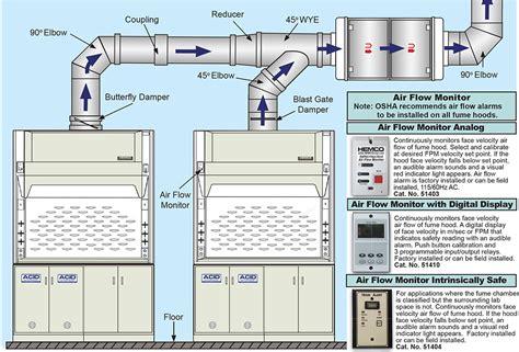 lab fume exhaust fans fume ventilation