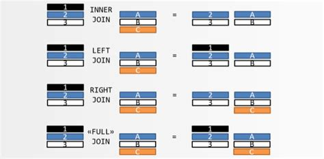 Sql Join Tables From Different Databases by Sql What Is The Difference Between Inner Join And Outer