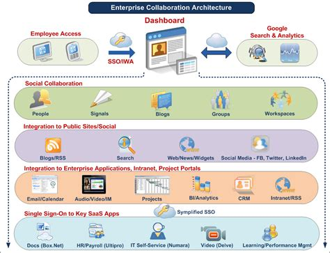 online architect enterprise collaboration adoption strategies 10 key