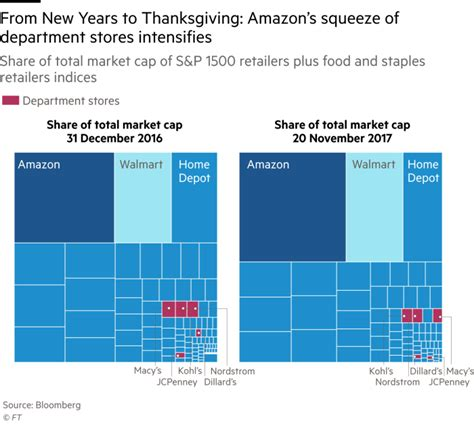 chart amazon dwarfs u s retailers in terms of market cap in charts how us retailers fared as amazon powered ahead