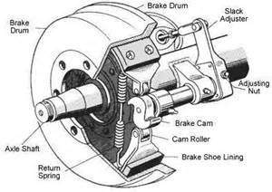 Types Of Brake System Used In Trucks Heavy Duty Truck Brakes
