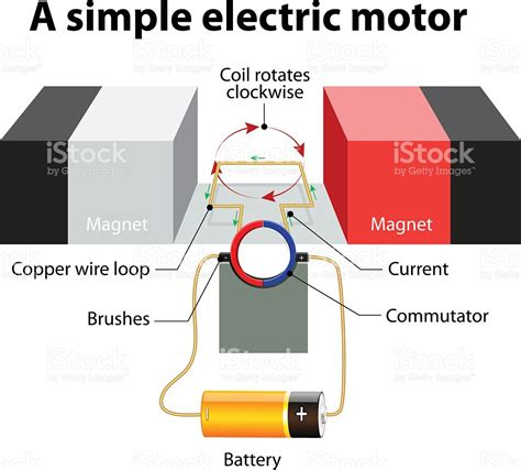 diagram of simple electric motor simple electric motor vector diagram stock vector