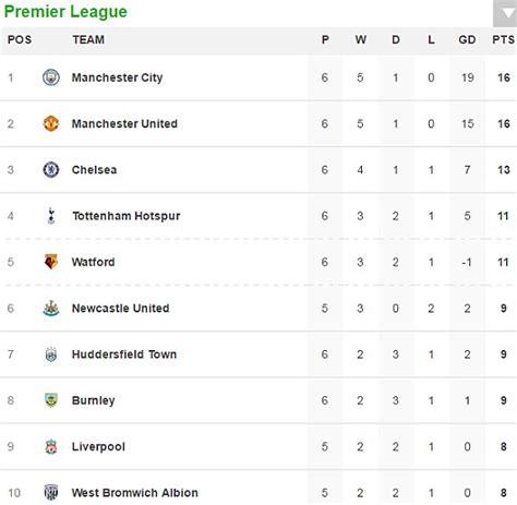 epl table wiki southton 0 1 manchester united plus more premier league