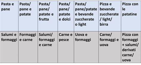 alimenti da evitare per dimagrire combinazioni alimentari per dimagrire tabelle e guida