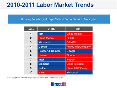 section 1 labor market trends starting from the inside pr and recruitment