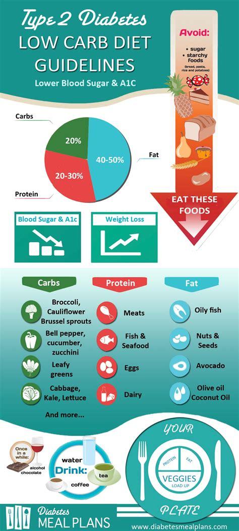diabetes 2 carbohydrates diabetes low carb diet guidelines