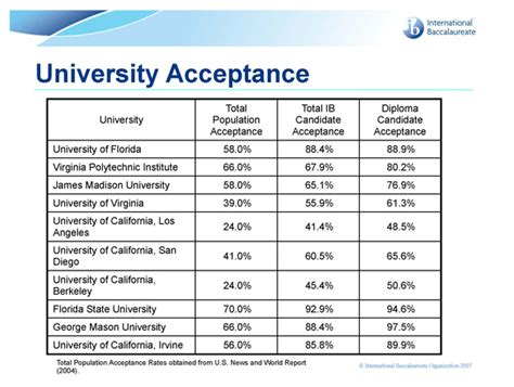 Us Mba Programs With High Acceptance Rate by Message From High School Principal