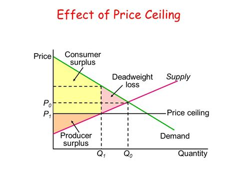 What Is One Effect Of A Price Ceiling by Taxation And Government Intervention Ppt