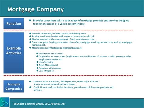 bank asset management company mortgage banking overview