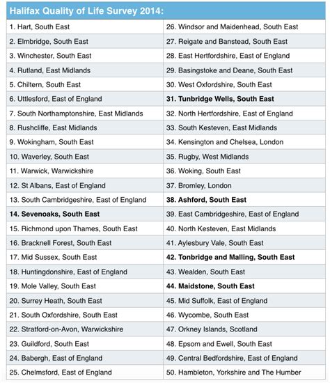 the best places to live in britain and isn t one of five kent towns in top 50 best places to live in uk