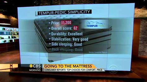 consumer reports beds consumer reports rates best mattresses youtube