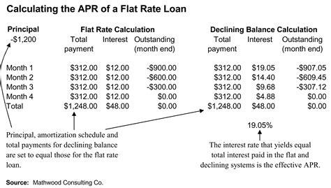 Calculate Electricity Bill file flat interest apr jpg wikipedia