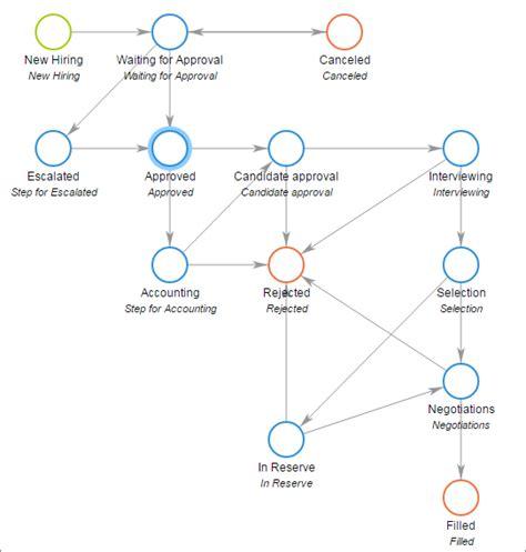 new employee process workflow recruitment workflow 28 images recruitment workflow 28