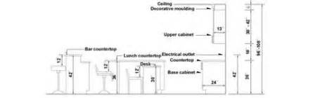 Average Height Of Kitchen Cabinets Height Of Kitchen Cabinet