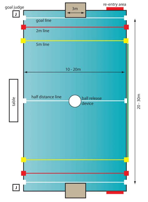 pool layout water polo sask 187 pool layout