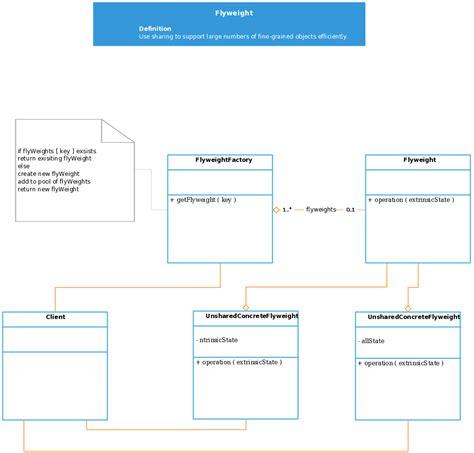 class diagram software design patterns class diagram template for software