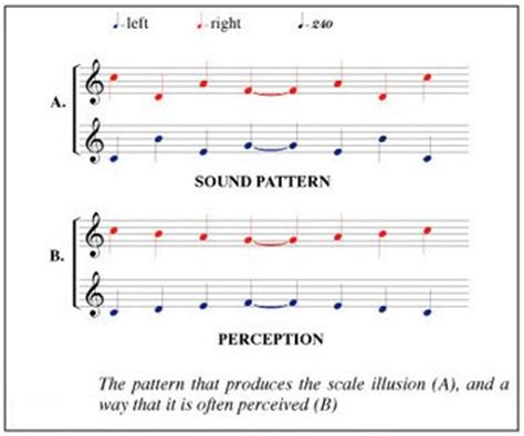 a pattern of notes used in indian music deutsch s scale illusion wikipedia