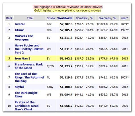 weekly weekend international box office analysis 1