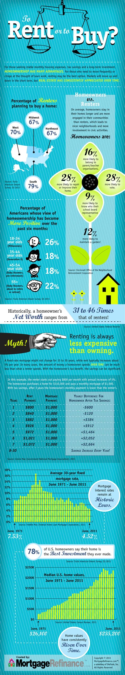 rent to buy a house to rent or to buy a house visual ly