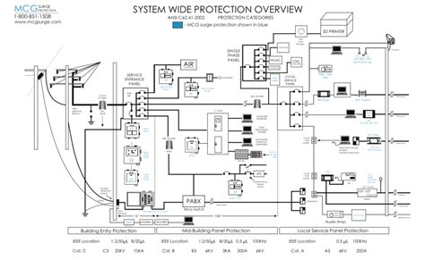 surge protection circuit diagram new system wide protection overview diagram mcg surge