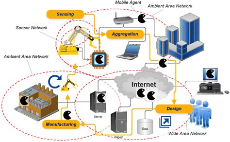 design for environment manufacturing sensors free full text cloud based automated design