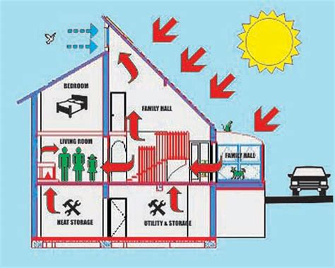 homes plans with solar power house design ideas