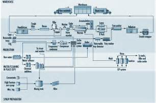 water truck pipe schematic get free image about wiring