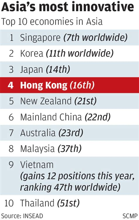Hong Kong Mba Ranking by Hong Kong Slips To New Low In Innovation Rankings South