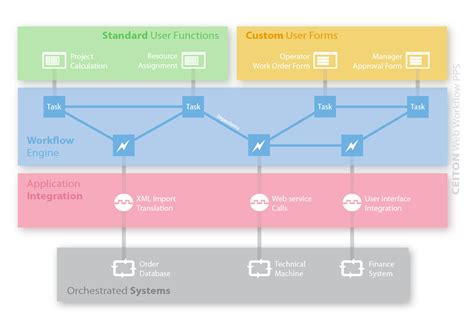 workflow capabilities ceiton technical workflows