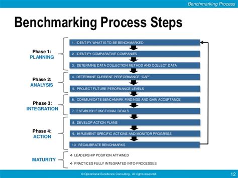 bench marking process benchmarking for world class performance by operational