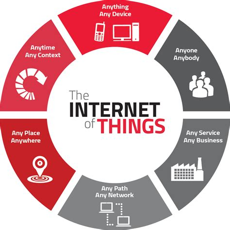 A brief about Internet of Things (IoT)