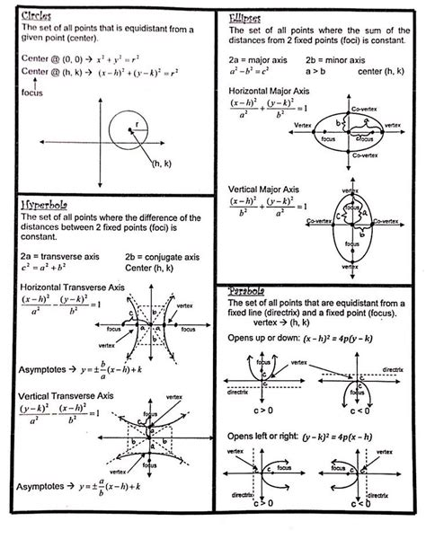 conic sections notes pdf 17 best ideas about conic section on pinterest math