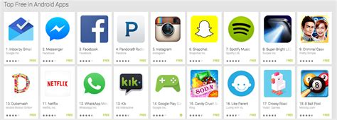 best applications dissecting the app store top charts the anatomy of a top