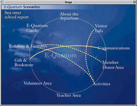 visitor pattern scenario envisioning the e quarium strategic design planning for