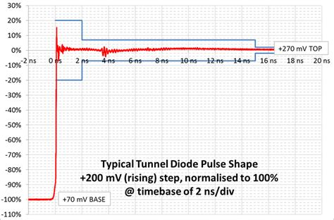 tunnel diode generator tunnel diode trigger 28 images talk tunnel diode toolsfornewbies tunnel diode substitution