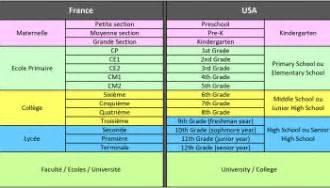 programme scolaire am 233 ricain les mati 232 res 201 tudi 233 es aux usa