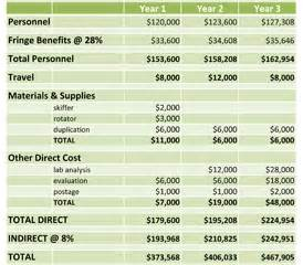 Grant Proposal Budget Template Pics Photos Example Budget For Grant Proposal