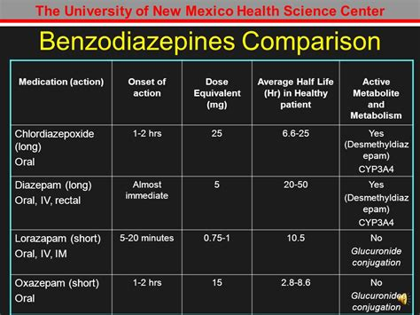 Detox Protocol For Benzodiazepines And Nih by Withdrawal Therapeutic Interventions Ppt